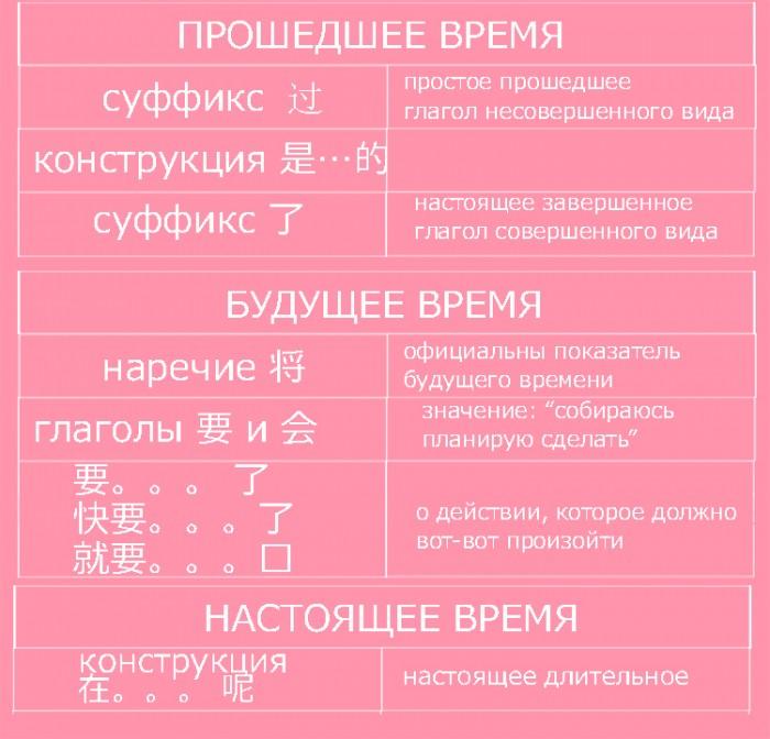 vremya-v-kitayskom-yazyke
